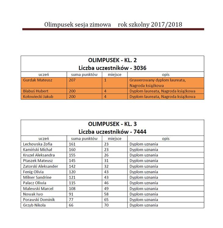 Tabela turnieju Olimpusek